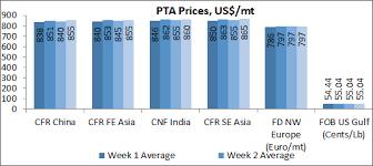Purified Terephthalic Acid Market Trend Purified