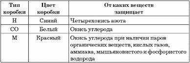 Глава Назначение и порядок использования средств индивидуальной  Ориентировочное время защитного действия коробки промышленных противогазов для защиты от АХОВ при максимальной концентрации составляет от 0 3 до 0 6 ч в