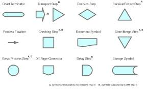 Symbols Used In Process Flow Chart Flow Charting