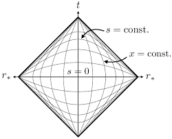 The X S Coordinate Chart Of A Maximally Symmetric Causal