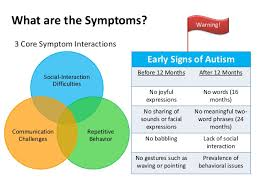 autism symptoms in adults