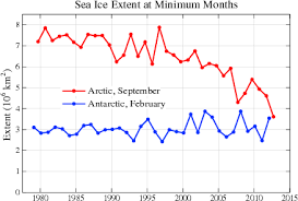 How Does Arctic Sea Ice Loss Compare To Antarctic Sea Ice Gain