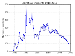 Aviation Accidents And Incidents Wikipedia