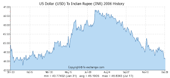 Indian Currency Value Chart 1000 Usd Us Dollar Usd To Indian Rupee Inr Currency