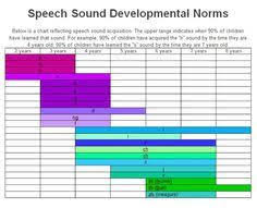 Image Result For Browns Stages Language Development Chart