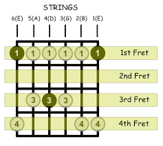 How To Read Guitar Scale Charts How To Read Scale Diagrams Online Guitar Books
