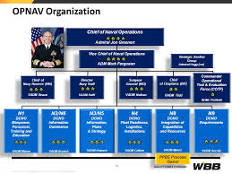 Navy Dod Opnav N4 Related Keywords Suggestions Navy Dod