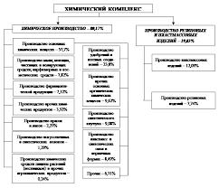 Реферат Анализ рынков и конкурентоспособности российской  1 1 Место и роль химической и нефтехимической промышленности далее химический комплекс в экономике России общая характеристика отрасли