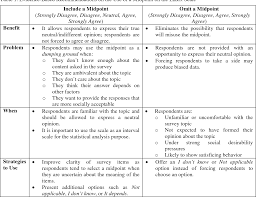 Table 1 From Evidence Based Survey Design The Use Of A