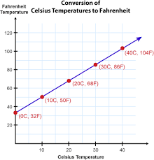 Chart Fahrenheit Vs Celsius Celsius To Fahrenheit Confusion Why There Is No 1 To X
