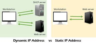 Ip Address Configuration Chart Difference Between Static And Dynamic Ip Address With