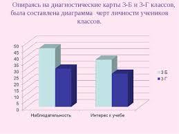 Дипломная работа Особенности работы педагога с младшими школьниками  Опираясь на диагностические карты 3 Б и 3 Г классов была составлена диаграмм