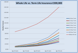 Term Life Insurance Rate Comparison Chart Graph Life Insurance Rates Comparison
