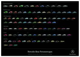 Shop mercedes posters and art prints created by independent artists from around the globe. Poster Mercedes Benz Classic Passenger Cars German Posters Postcards Print Media Literature Media Accessories Mercedes Benz Classic Store