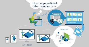 Digital Advertising 3 Steps To Digital Advertising Success Our Pre Testing