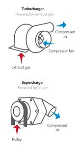 Turbocharger Engine Diagram VGT Turbo Diagram