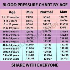 Sugar Level Chart According To Age Normal Blood Sugar Level Chart Without Diabetes Diabetes