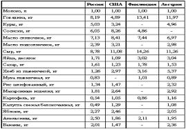 Реферат Образ жизни населения России в е годы Ещё одним следствием либерализации цен в 1992 г стала чрезмерная дифференциация региональных товарных рынков по уровням цен на одноименные товары