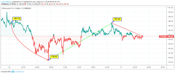Ethereum Price Analysis Ethereum Eth Price Has Dropped By
