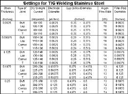 Aluminum Mig Welding Settings Chart Tig Welder Settings Wiring Diagrams