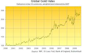 The Real Gold Price Analysis The Market Oracle