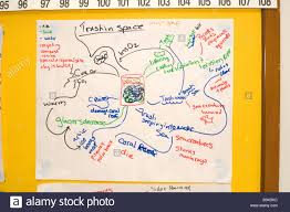 Pollution Chart Images Brainstorming Flow Chart Of Pollution Global Warming