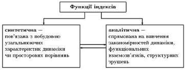 Індекси refsua Методика розрахунку модель індексу залежить від мети дослідження статистичної природи показника ступеня агрегованості інформації