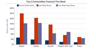 Blackberry Ripening Chart Significant Increase In Prices For Black Seedless Grapes