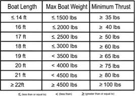 Boat To Motor Size Chart How To Choose A Trolling Motor Foundry Outdoors