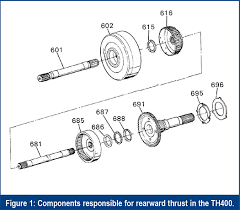 4l80e Interchange Chart Gears Magazine Improve Your 400 And 4l80 Rebuilds