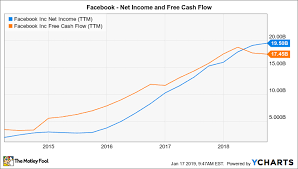 Will Facebook Start Paying A Dividend In 2019 The Motley Fool