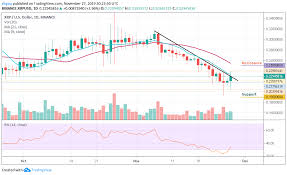 Ripple Chart Prediction Ripple Price Prediction Xrp Usd Breaks Above 0 220 But Can