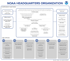 Department Of Commerce Organizational Chart 64 Disclosed Colorado Department Of Education Organizational