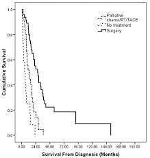 Treatment Outcomes And Prognostic Factors Of Intrahepatic