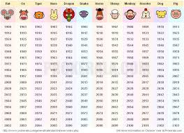 Birth Year Chart Chinese Astrology Birth Year Chart Chinese New Years