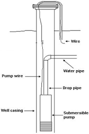 shallow well pump wiring diagram wiring diagram and schematic design myers pumps shallow well jet pump 28 gpm 1 hp hj100s b diagram furthermore 1988 ford mustang fuel pump wiring