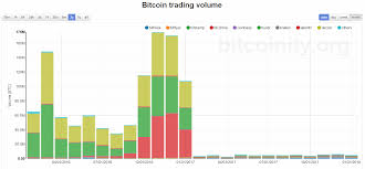 Btc Volume Chart Bitcoin Price And Trading Volumes Is There A Connection