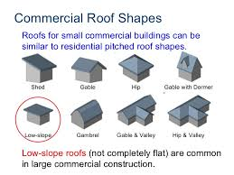 ... 3. Commercial Roof Shapes Shed Gable ...