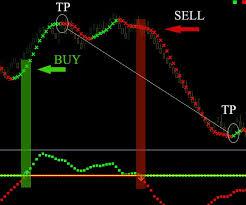 Online Forex Currency Trading Super Effective Renko Maker
