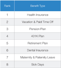 employee benefits complete guide types