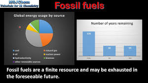 Advantages And Disadvantages Of Natural Gas C 2 Advantages And Disadvantages Of Fossil Fuels Sl Youtube