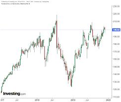 Facebook Stock Live Chart Big Hurdle Ahead For Facebook Despite 2019s 50 Rally