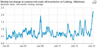 Crude Oil Storage At Cushing But Not Storage Capacity