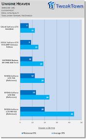 A Recap Of Nvidia Geforce Gtx 980 In Sli Performance At 4k