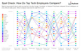 Amazon Pay Chart Top Tech Companies Compared Payscale Com