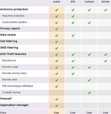 Virus Protection Comparison Chart 34 Hand Picked Virus Protection Comparison Chart