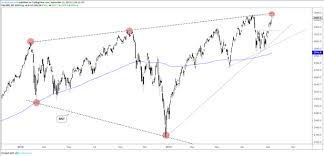 Ndx Chart Dow Jones S P 500 Ndx Technical Outlook As Record Highs