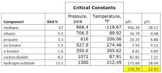 Compressibility Chart For Co2 Determine Compressibility Factor With Present Of Co2 And H2s