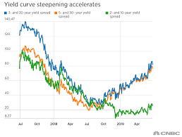 Cyclical Investing And Trading Chart Yield Curve Rapid Steepening May Be Sending Recession Signal