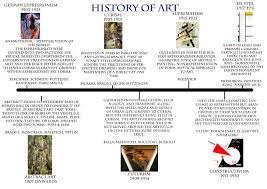 Time Line Forms A Brief History Of Art Timeline Gillygreaves